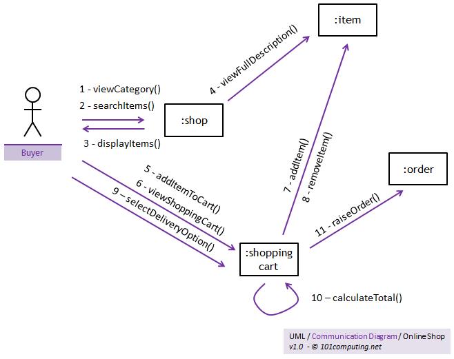 UML  101Computing