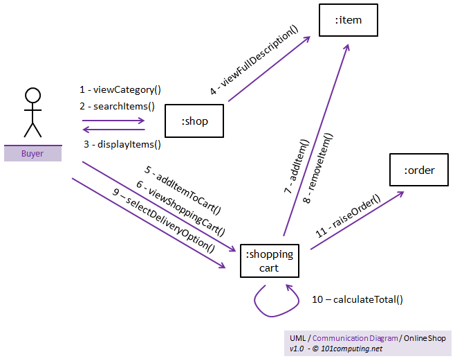 Uml Communication Diagram on Uml Sequence Diagram Arrows