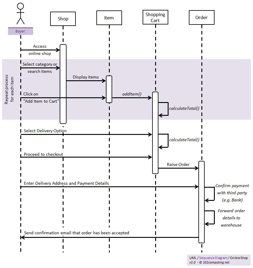 UML - 101Computing.net
