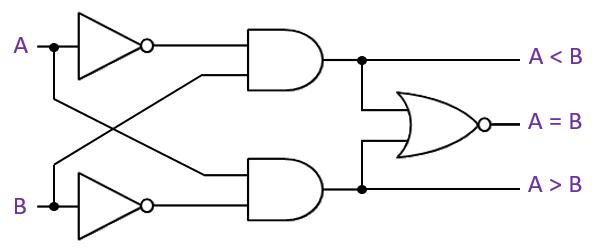1-bit Magnitude Comparator Logic Gates Diagram