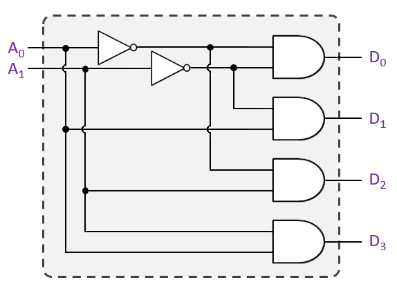 2-to-4 Binary Decoder Logic Gates Diagram