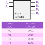 2-to-4-binary-decoder-truth-table