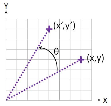 2D-Rotation