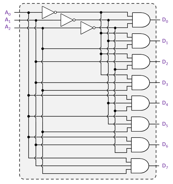 3-to-8 Binary Decoder Logic Gates Diagram
