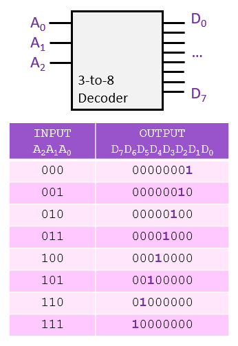 3-to-8-binary-decoder-truth-table