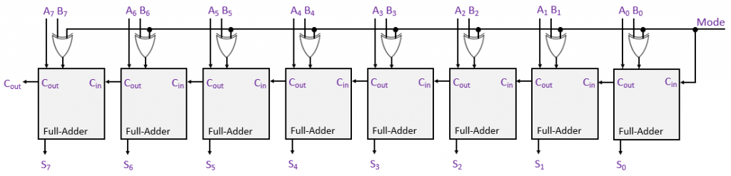 8-bit-subtractor-block-diagram-using-full-adders