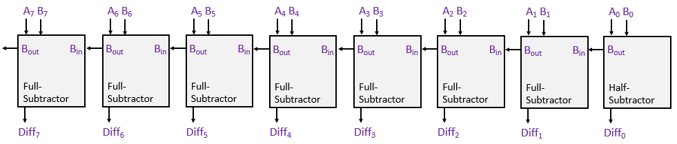 8-bit-subtractor-block-diagram