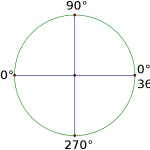 90_degree_rotations