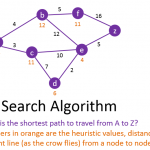 A-Star-Search-Algorithm