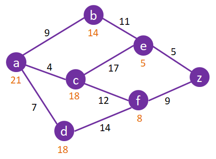 A-Star-Search-Algorithm-Graph