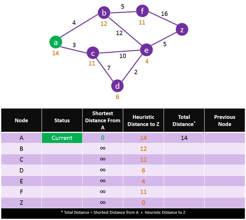 A-Star-Search-Algorithm-Step-1