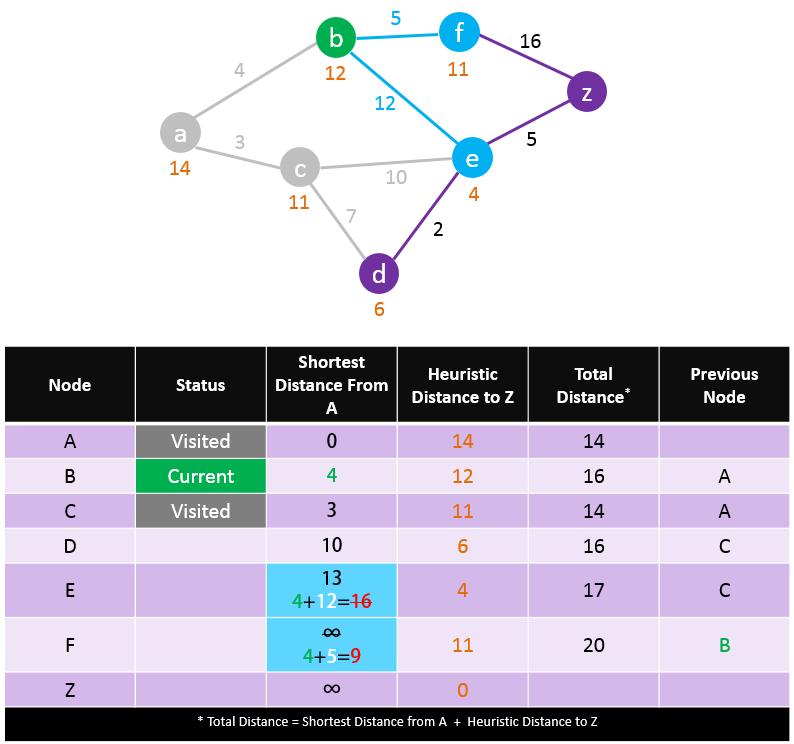 A-Star-Search-Algorithm-Step-4
