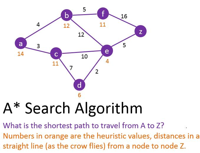 A* Search Algorithm | 101 Computing