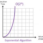 Big-O-Notation-Exponential-Algorithm