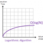 What's an algorithm and what is pseudo code?