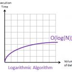 Big-O-Notation-Logarithmic-Algorithm