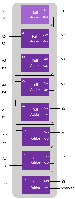Binary-addition-using-binary-adder-circuits
