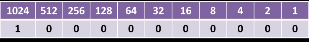 Binary1024