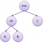 Binary Expression Trees