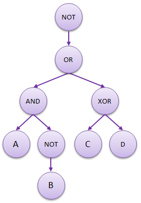 Boolean-expression-tree-2