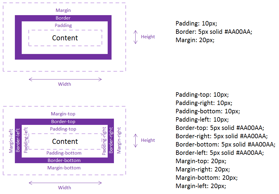 to understand how margin borders and padding works you need to understand the