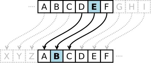 Caesar_cipher_left_shift_of_3