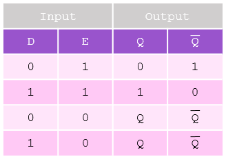 D-Type-Flip-Flop-Truth-Table