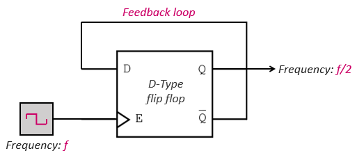 D-Type-Flip-Flops-feedback-loop