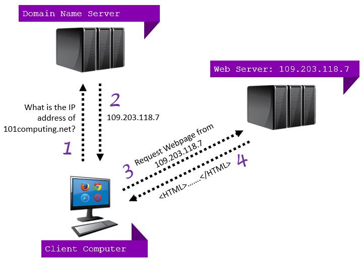 DNS-Domain-Name-Server