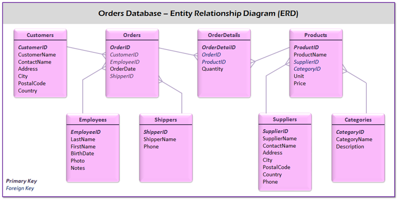 Database Entity Relationship Diagram