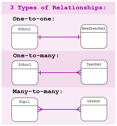 Database-Relationships