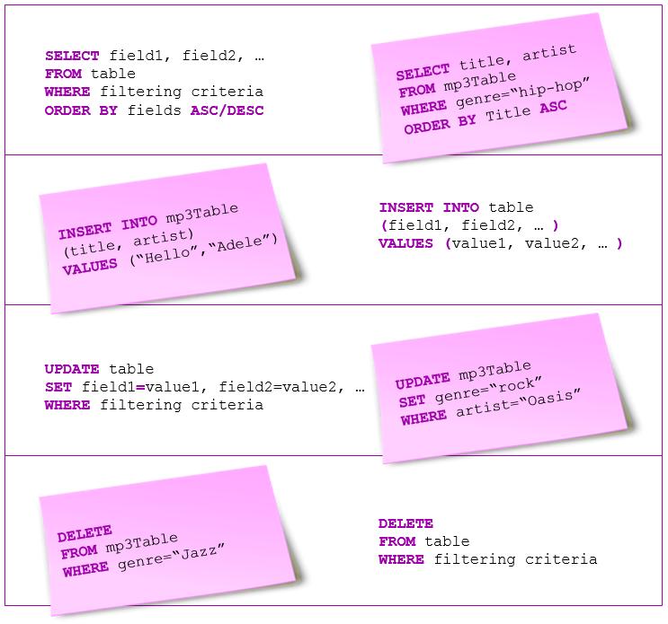 Database-SQL-Syntax