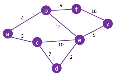 Dijkstra-Algorithm-Graph