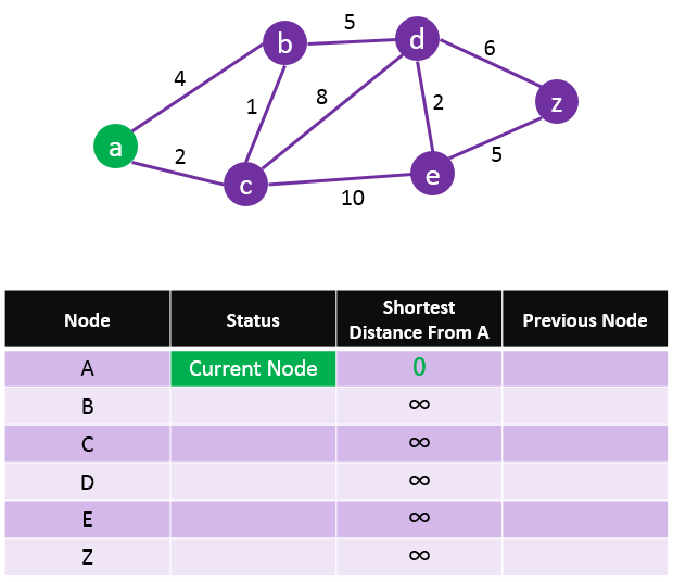 Dijkstra-Algorithm-Step-1