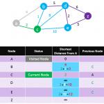 Dijkstra-Algorithm-Step-4