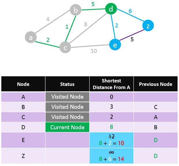 Dijkstra-Algorithm-Step-7
