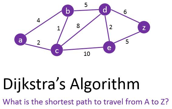 Dijkstra-Algorithm