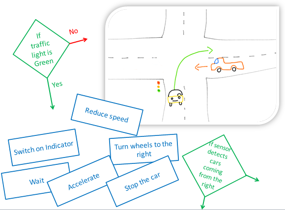Google Self-Driving Car: Flowchart