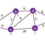 Graph-A-Star-Algorithm
