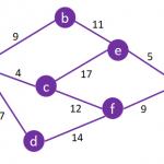 Graph-Dijkstra-Algorithm