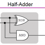 Binary Additions using Logic Gates