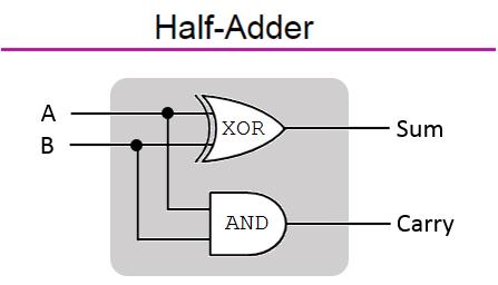 Half-Adder