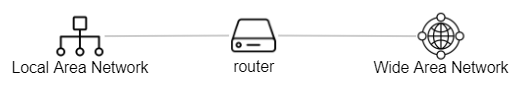 LAN-Router-WAN