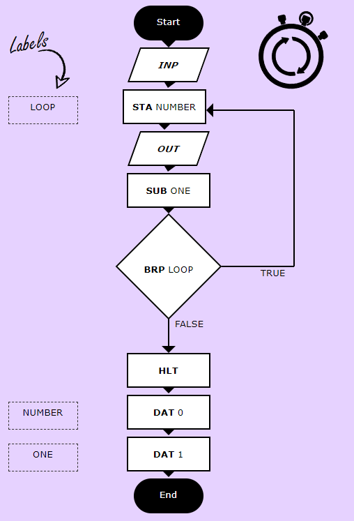 LMC-Flowchart-Countdown