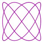 Lissajous Curve Tracing Algorithm
