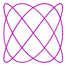 Lissajous-Curve