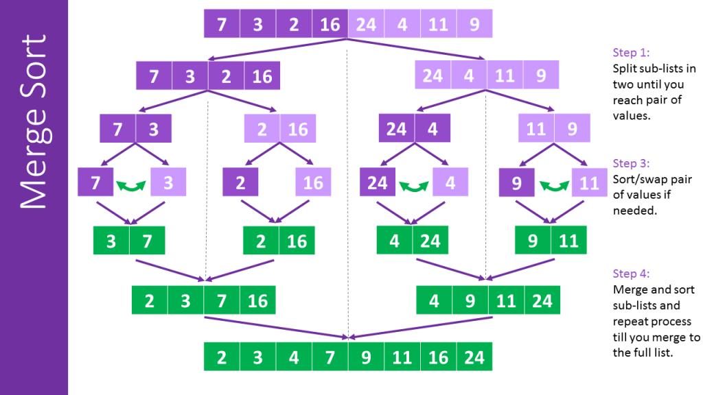 Merge-Sort-Algorithm