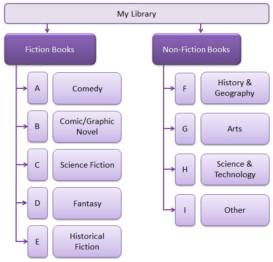 MyLibrary-bookshelves