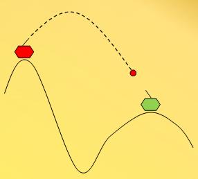 Projectile Motion Formula | 101 Computing