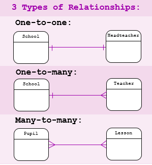 Relational-Database-Relationships